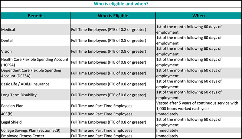 Benefits Who is Eligible and When small