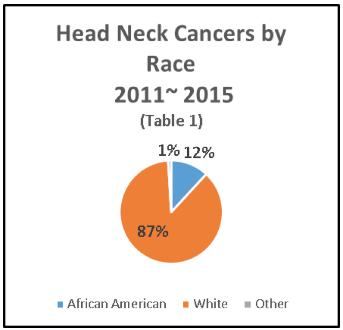 Head  and Neck Cancers by Race