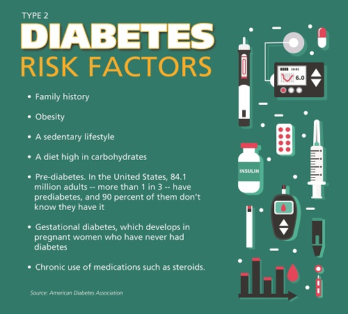 Diabetes risk factors for CL