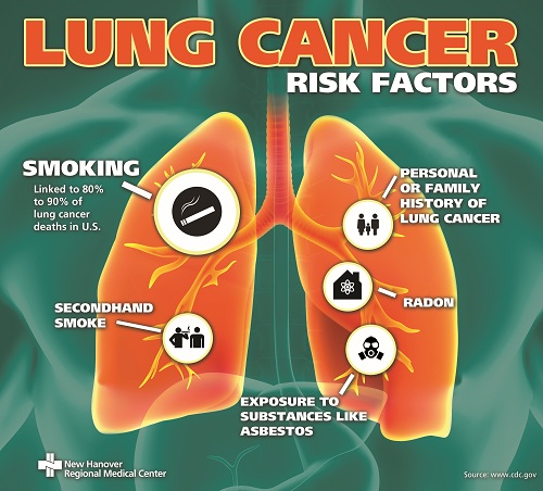 Lung Cancer risk factors for CL