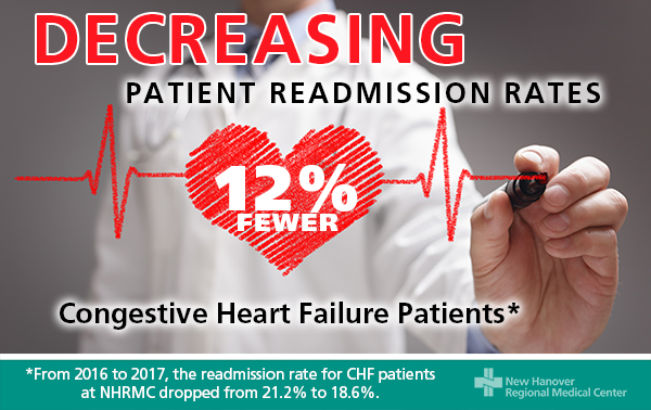 Silver Heart Failure Readmission Rates graphic