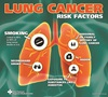 Lung Cancer risk factors