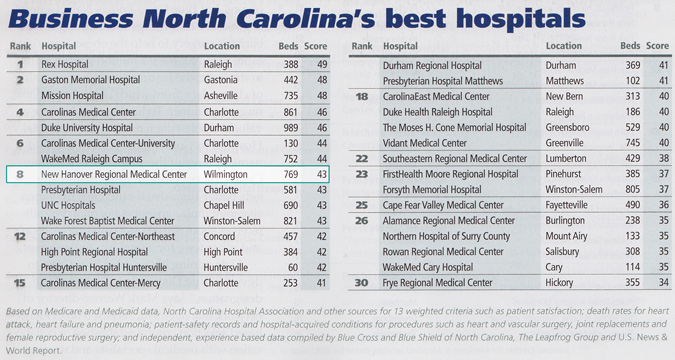 State's Best Hospitals